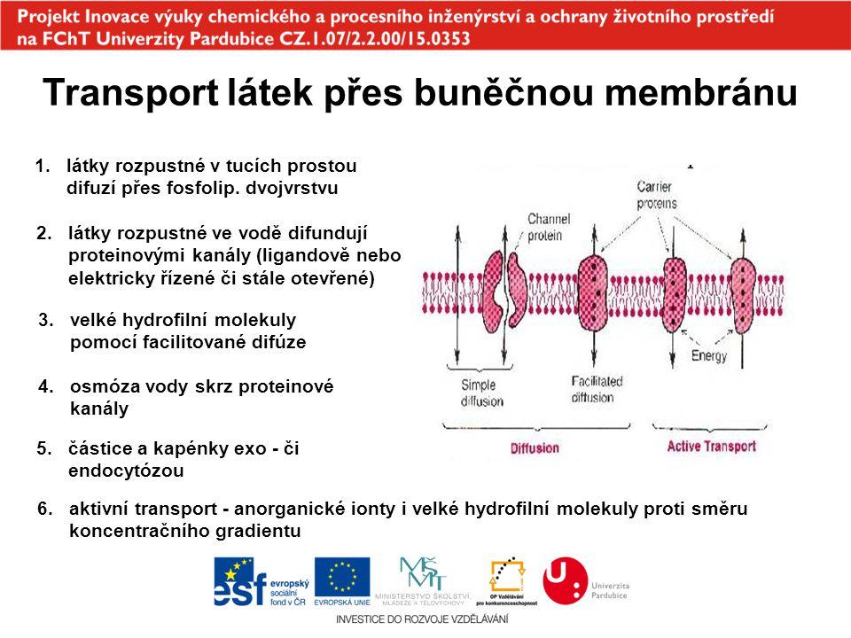 Transport látek přes buněčnou membránu