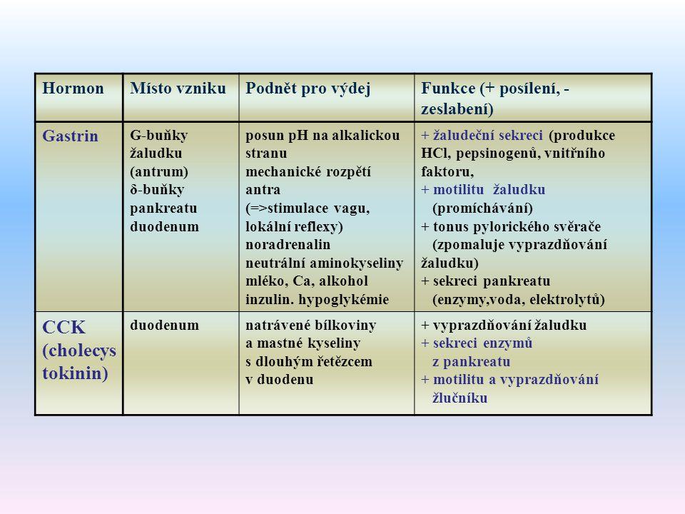 CCK (cholecystokinin)