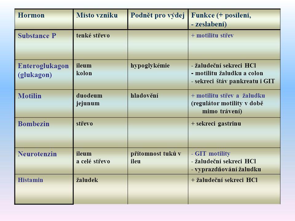 Hormon Místo vzniku Podnět pro výdej Funkce (+ posílení, - zeslabení)