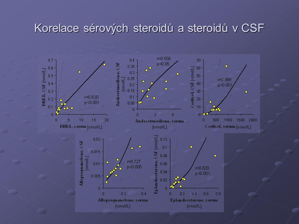 Korelace sérových steroidů a steroidů v CSF