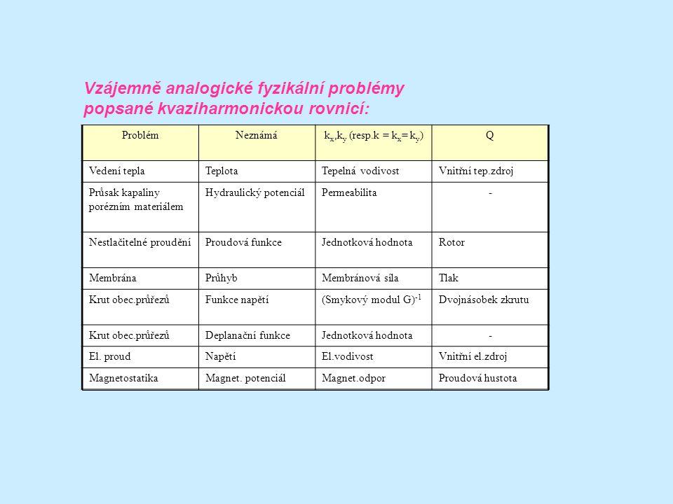 Vzájemně analogické fyzikální problémy popsané kvaziharmonickou rovnicí: