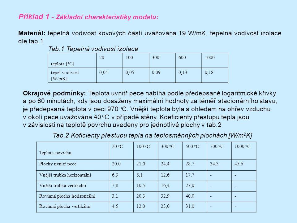 Příklad 1 - Základní charakteristiky modelu:
