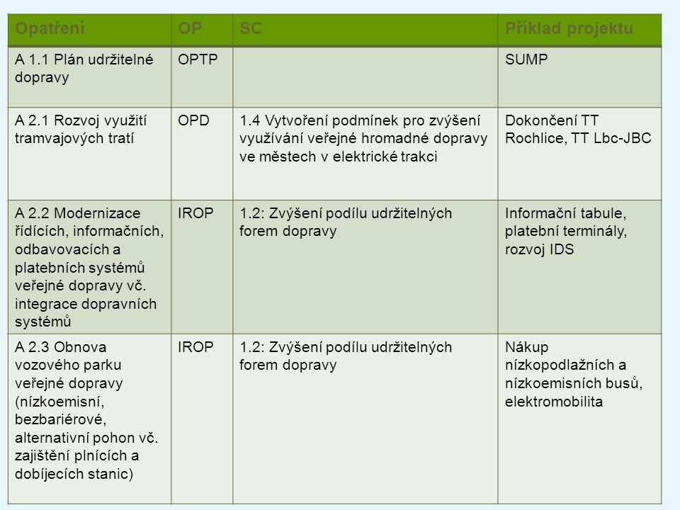 Opatření OP SC Příklad projektu A 1.1 Plán udržitelné dopravy OPTP