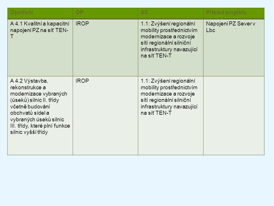 Opatření OP. SC. Příklad projektu. A 4.1 Kvalitní a kapacitní napojení PZ na síť TEN-T. IROP.
