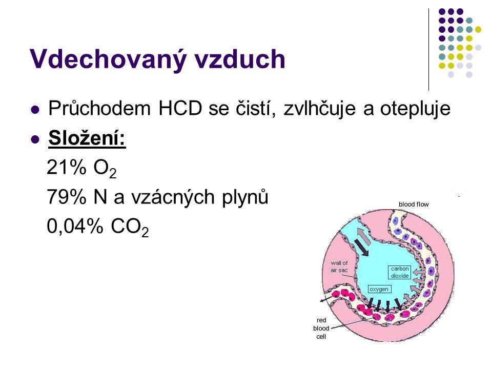 Vdechovaný vzduch Průchodem HCD se čistí, zvlhčuje a otepluje Složení: