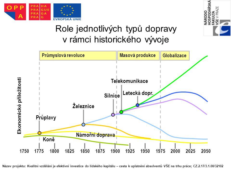 Role jednotlivých typů dopravy v rámci historického vývoje
