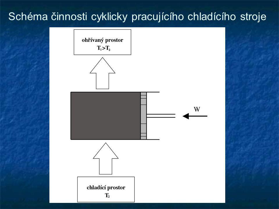 Schéma činnosti cyklicky pracujícího chladícího stroje