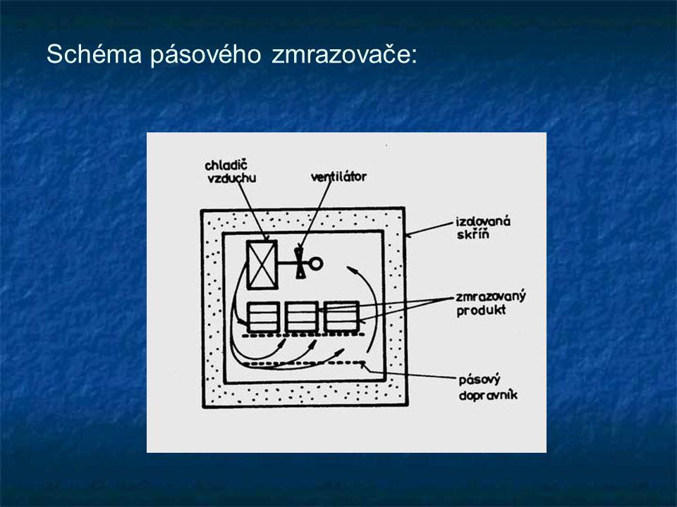 Schéma pásového zmrazovače: