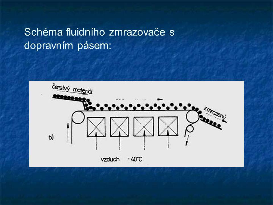 Schéma fluidního zmrazovače s dopravním pásem: