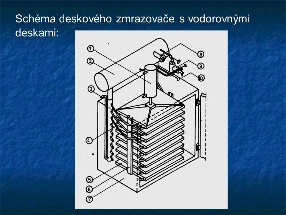 Schéma deskového zmrazovače s vodorovnými deskami: