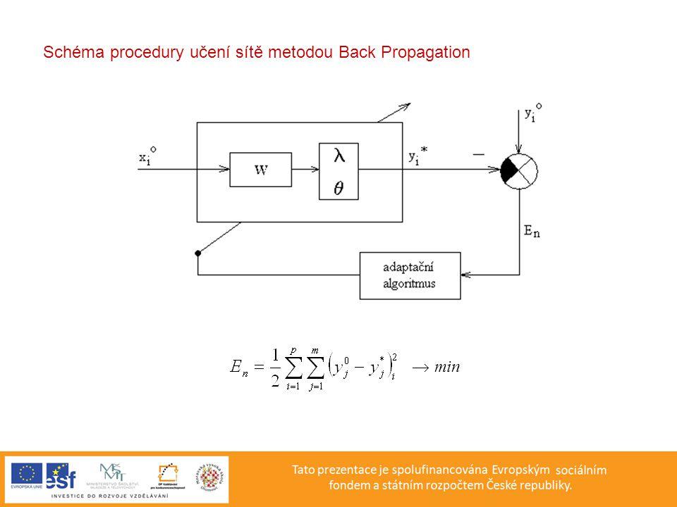 Schéma procedury učení sítě metodou Back Propagation