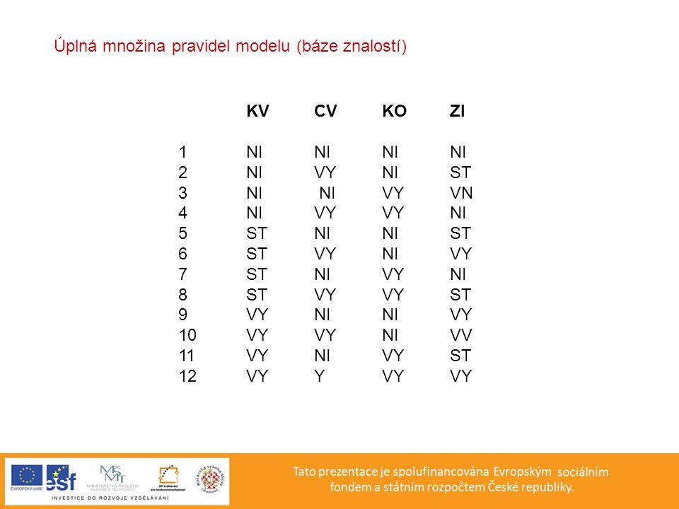 Úplná množina pravidel modelu (báze znalostí)