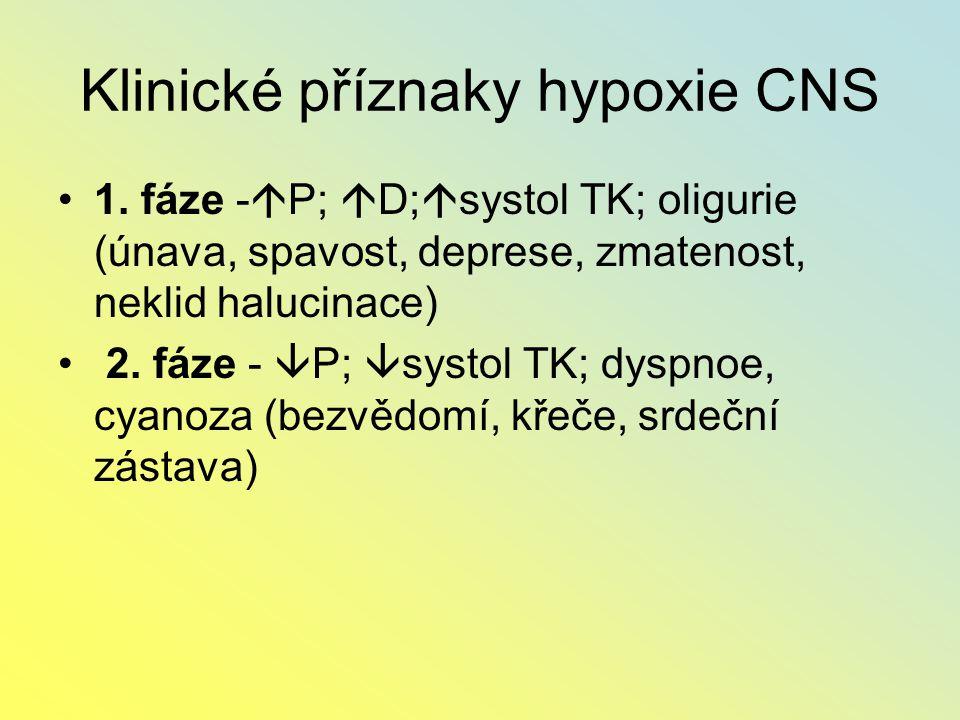 Klinické příznaky hypoxie CNS