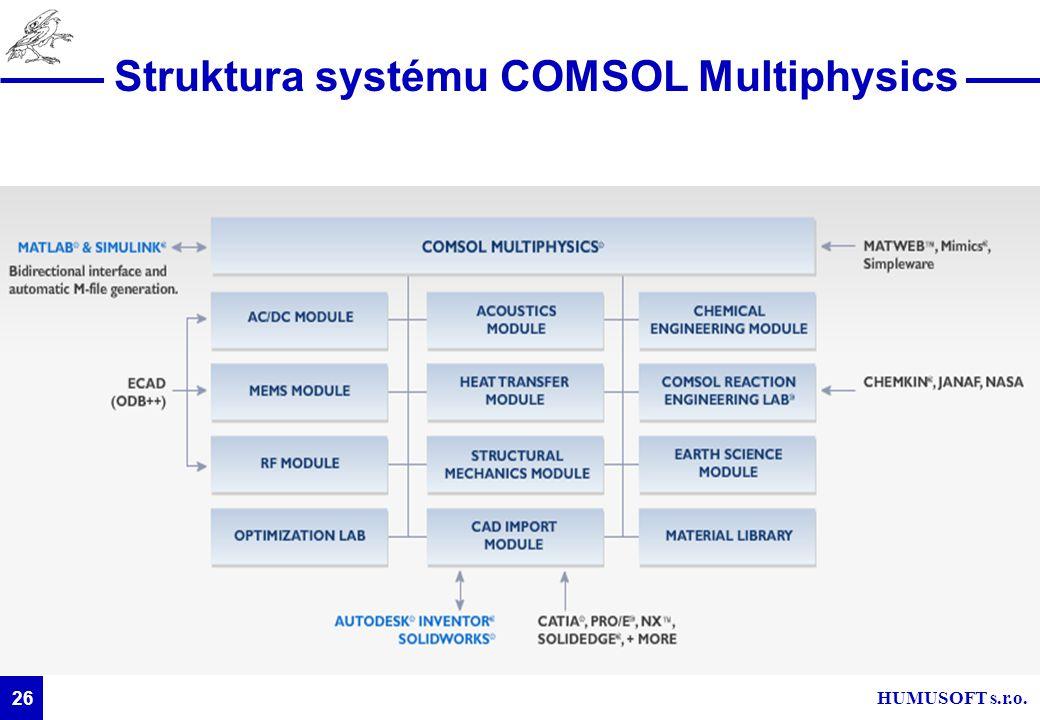Struktura systému COMSOL Multiphysics