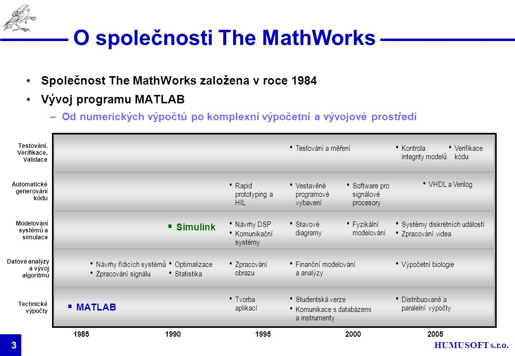 O společnosti The MathWorks