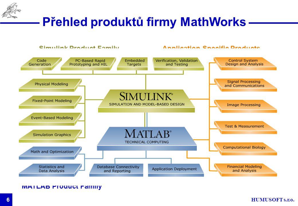 Přehled produktů firmy MathWorks