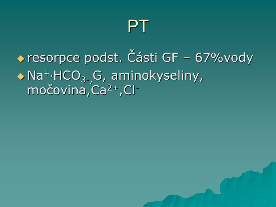 PT resorpce podst. Části GF – 67%vody