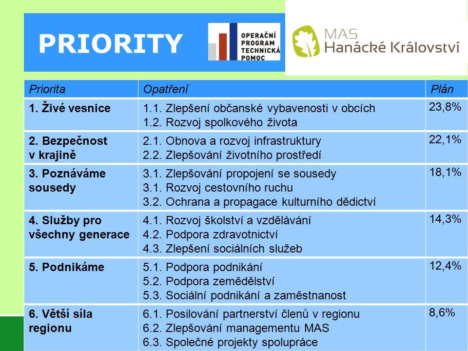 PRIORITY Priorita Opatření Plán 1. Živé vesnice