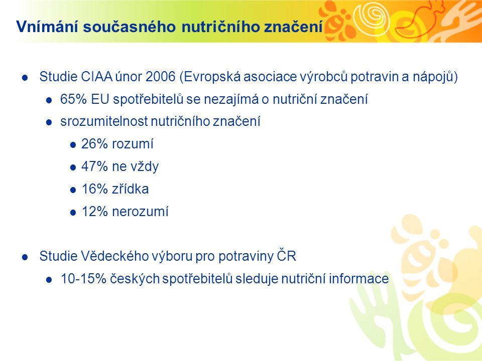Vnímání současného nutričního značení