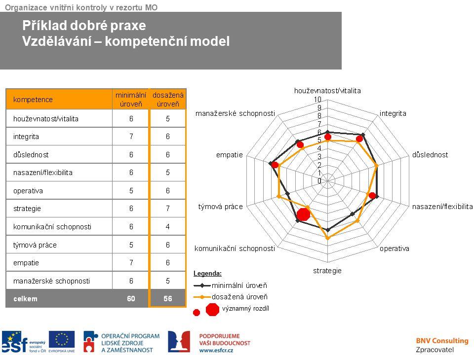 Vzdělávání – kompetenční model