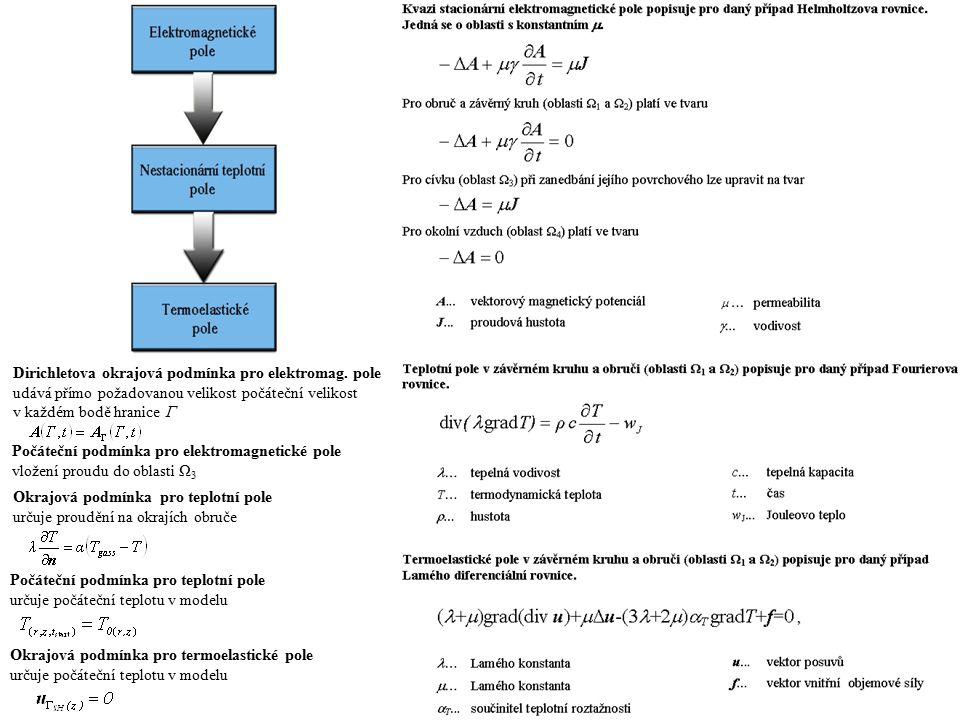 obruč a kruh cívka vzduch poměrná permeabilita μr 1,004 1 A.m-1