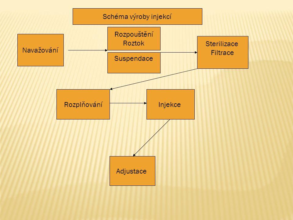 Schéma výroby injekcí Rozpouštění. Roztok. Navažování. Sterilizace. Filtrace. Suspendace. Rozplňování.