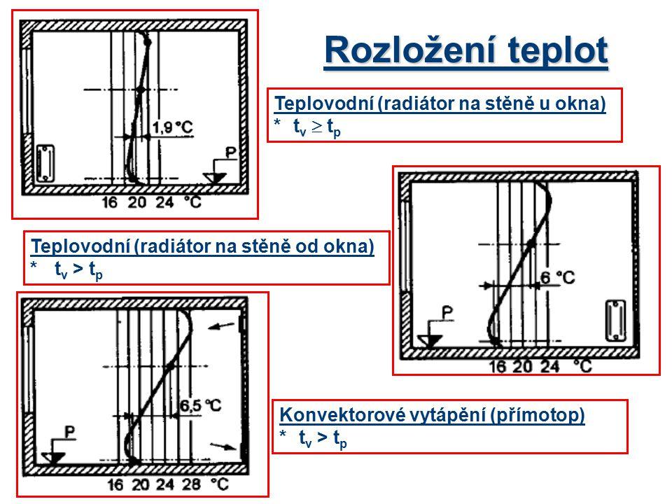 Rozložení teplot Teplovodní (radiátor na stěně u okna) * tv  tp