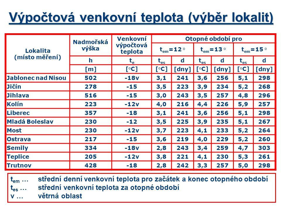Výpočtová venkovní teplota (výběr lokalit)