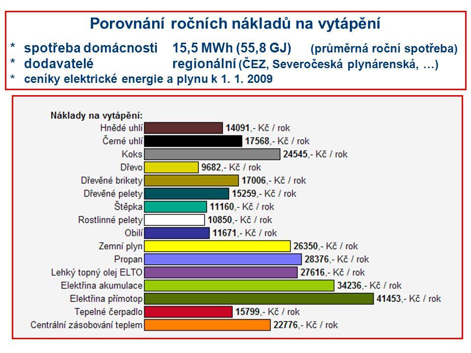 Porovnání ročních nákladů na vytápění