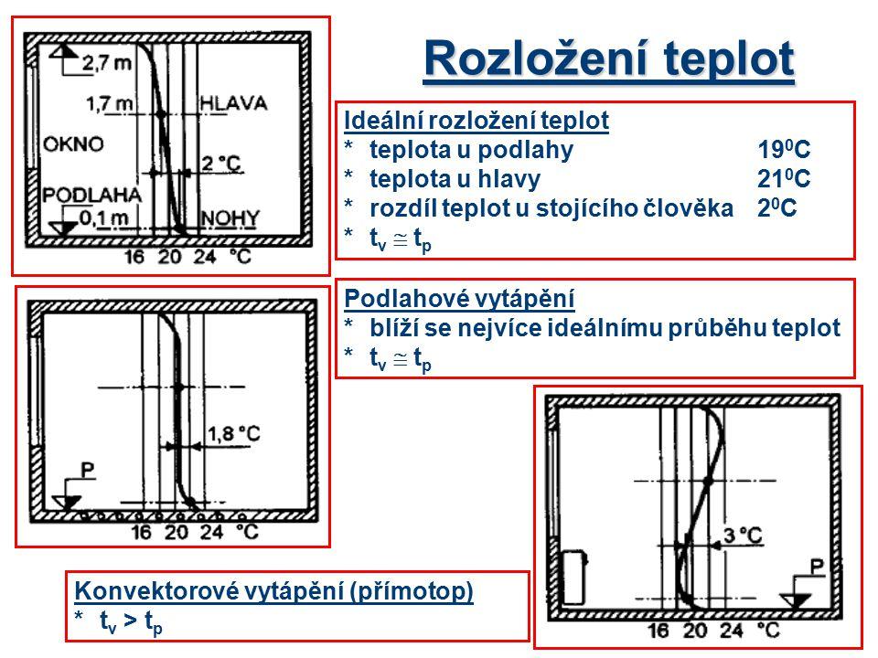 Rozložení teplot Ideální rozložení teplot * teplota u podlahy 190C