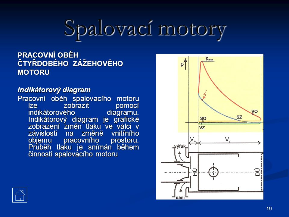 Spalovací motory PRACOVNÍ OBĚH ČTYŘDOBÉHO ZÁŽEHOVÉHO MOTORU