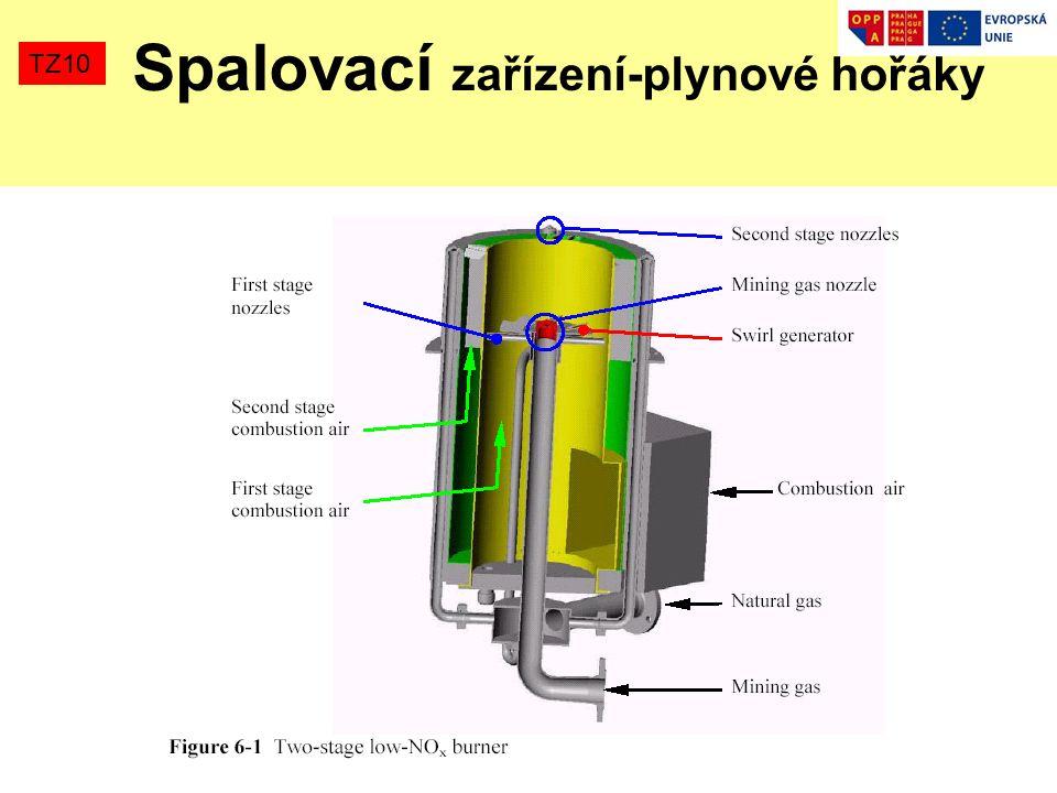 Spalovací zařízení-plynové hořáky