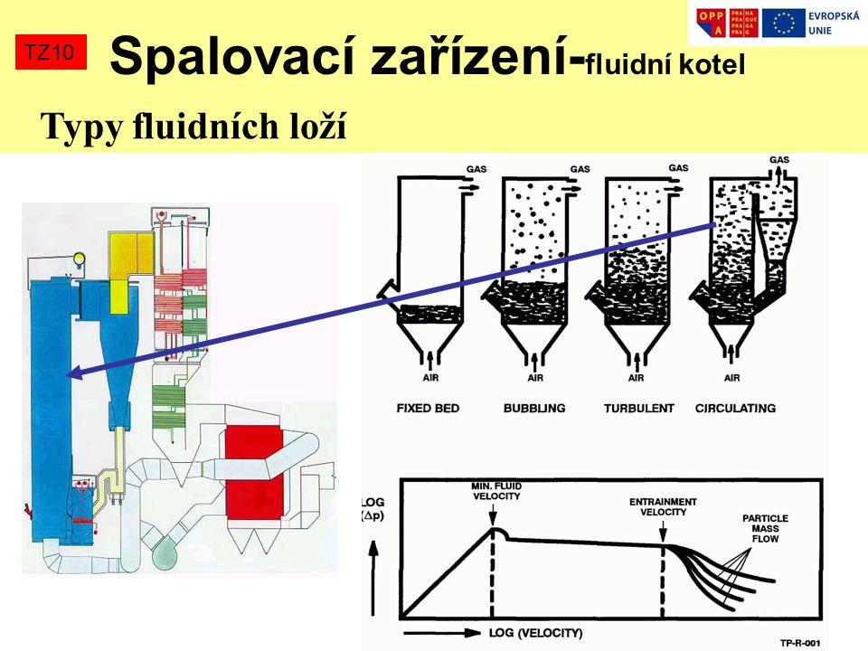 Spalovací zařízení-fluidní kotel