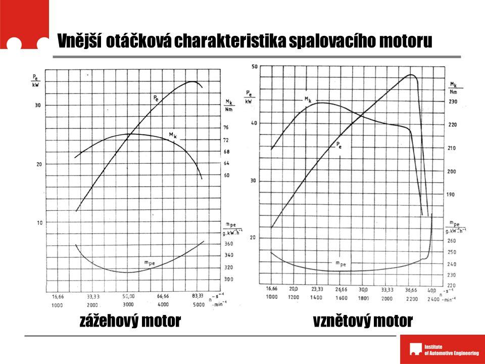 Vnější otáčková charakteristika spalovacího motoru