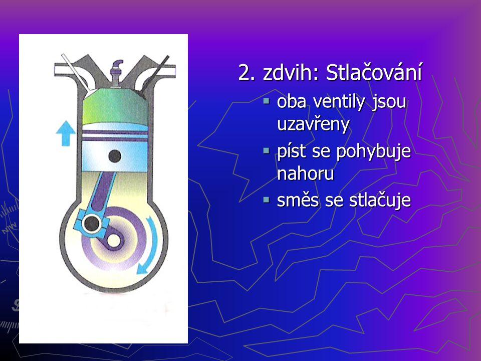 2. zdvih: Stlačování oba ventily jsou uzavřeny píst se pohybuje nahoru