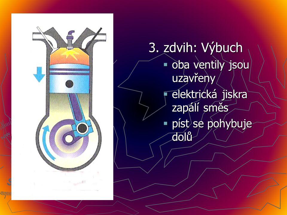 3. zdvih: Výbuch oba ventily jsou uzavřeny
