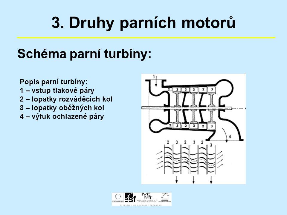 3. Druhy parních motorů Schéma parní turbíny: