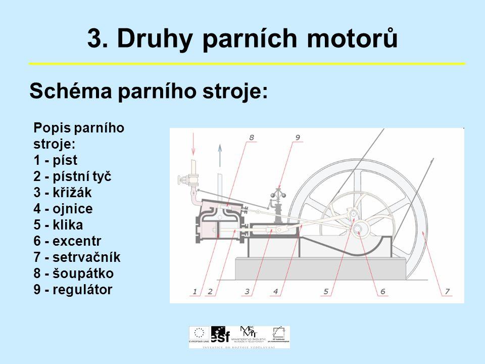 3. Druhy parních motorů Schéma parního stroje: