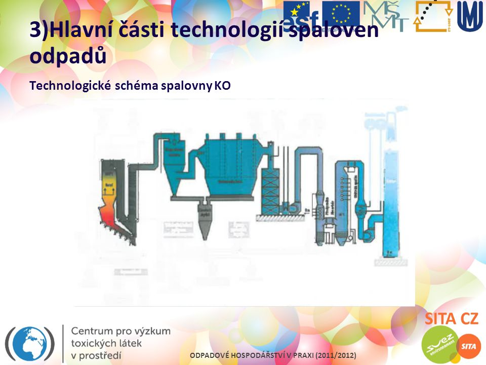 3)Hlavní části technologií spaloven odpadů Technologické schéma spalovny KO