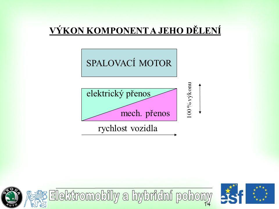 VÝKON KOMPONENT A JEHO DĚLENÍ