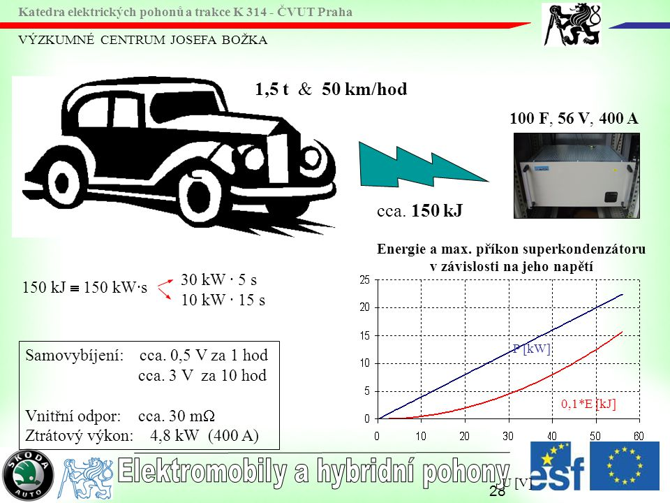 Energie a max. příkon superkondenzátoru v závislosti na jeho napětí