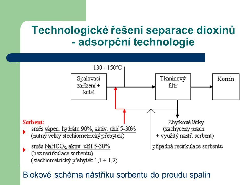 Technologické řešení separace dioxinů - adsorpční technologie