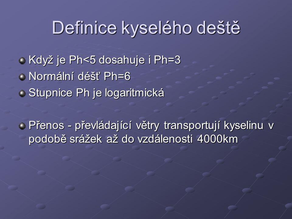 Definice kyselého deště