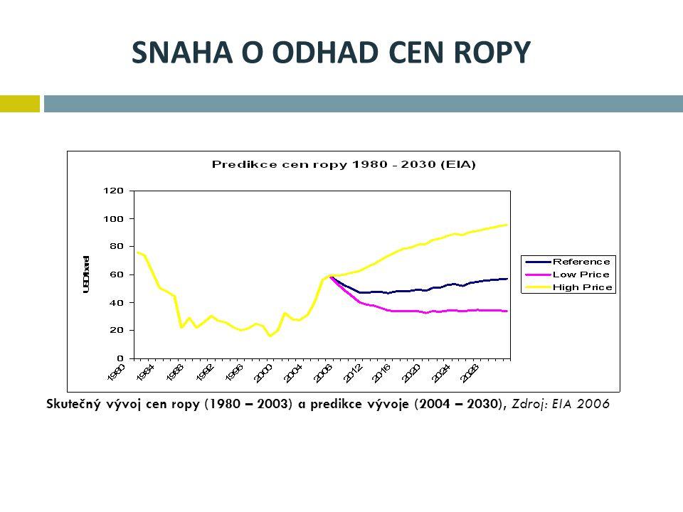 SNAHA O ODHAD CEN ROPY Skutečný vývoj cen ropy (1980 – 2003) a predikce vývoje (2004 – 2030), Zdroj: EIA 2006.