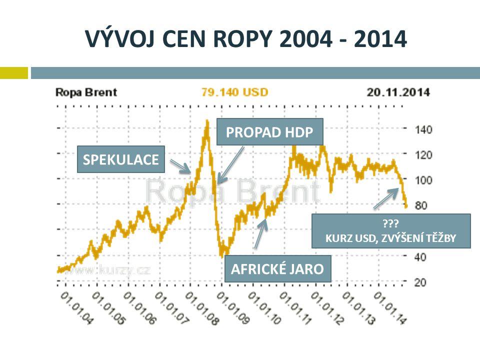 VÝVOJ CEN ROPY 2004 - 2014 PROPAD HDP SPEKULACE AFRICKÉ JARO