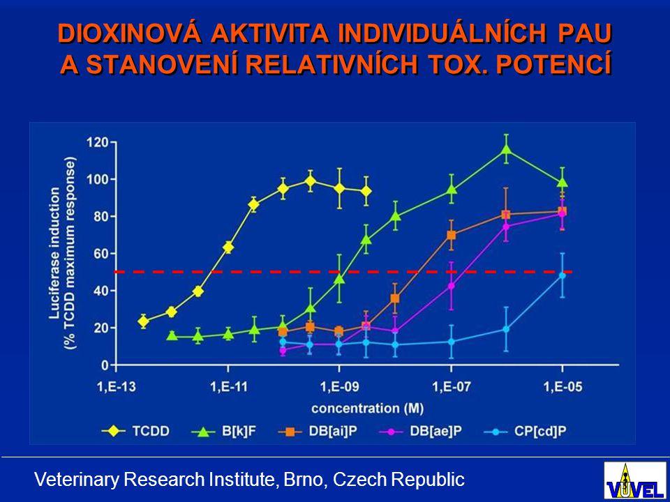 DIOXINOVÁ AKTIVITA INDIVIDUÁLNÍCH PAU A STANOVENÍ RELATIVNÍCH TOX