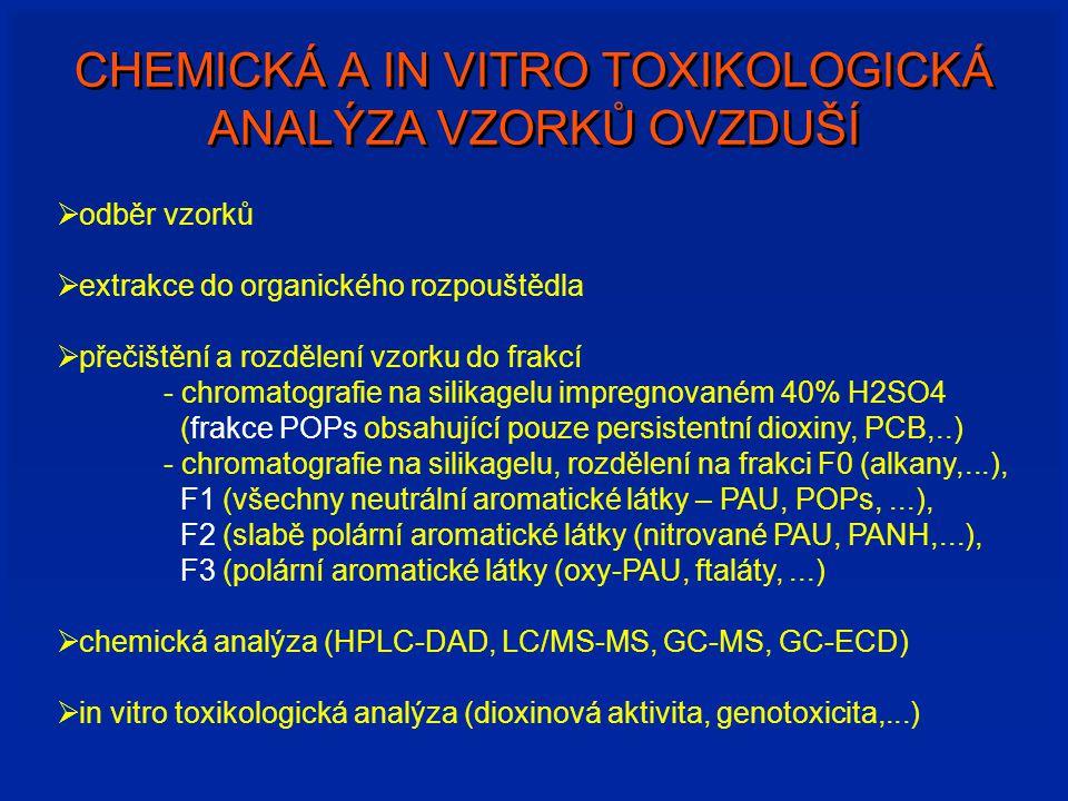 CHEMICKÁ A IN VITRO TOXIKOLOGICKÁ ANALÝZA VZORKŮ OVZDUŠÍ