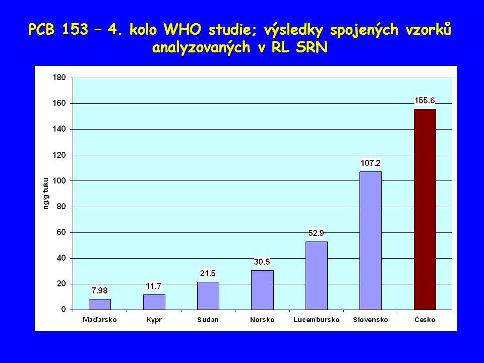 PCB 153 – 4. kolo WHO studie; výsledky spojených vzorků analyzovaných v RL SRN