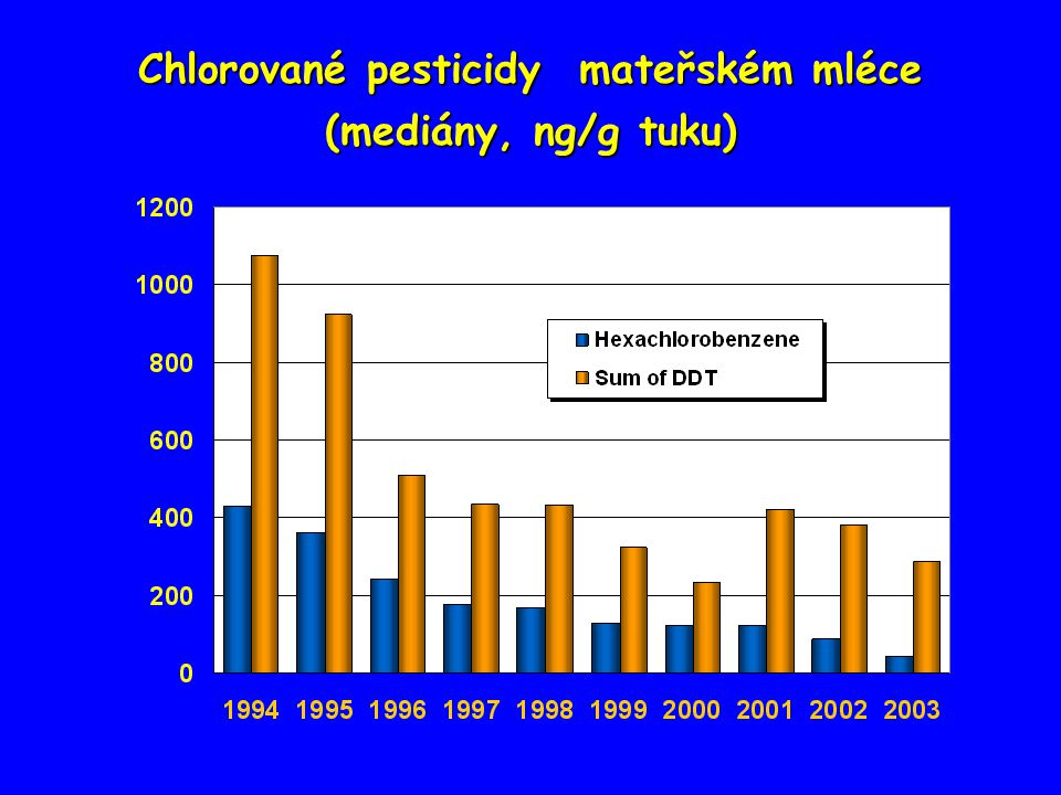 Chlorované pesticidy mateřském mléce