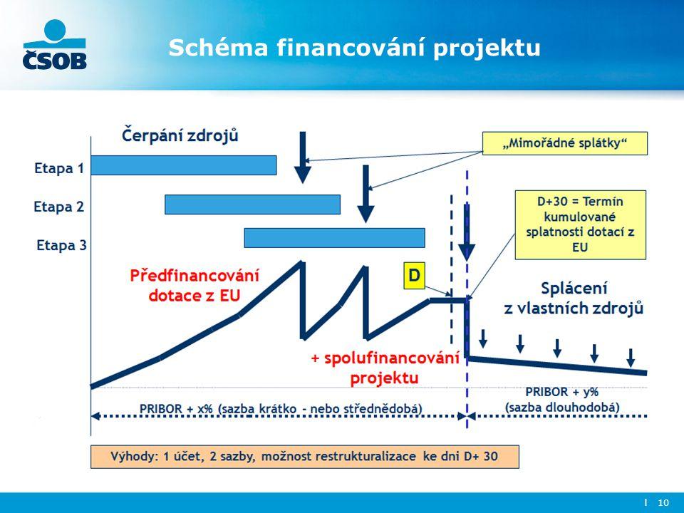 Schéma financování projektu